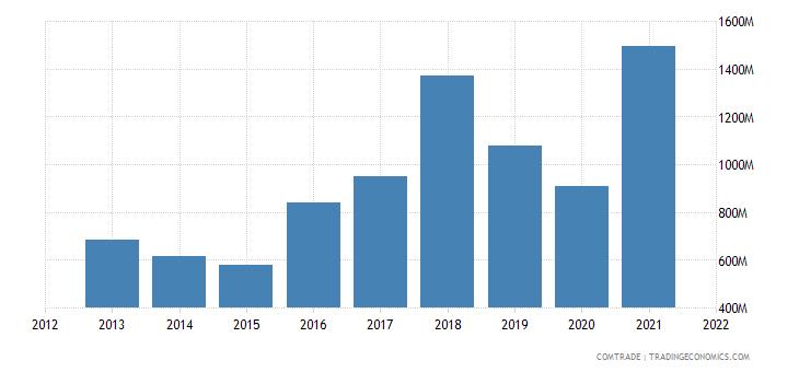 nepal imports iron steel