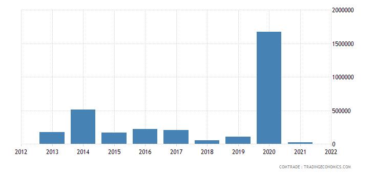 nepal imports japan motor vehicles transport goods