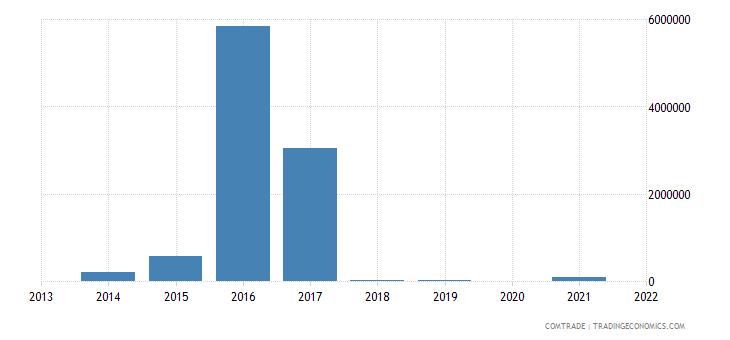 nepal imports japan zinc