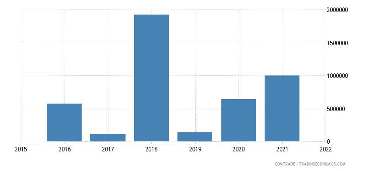 nepal imports kenya