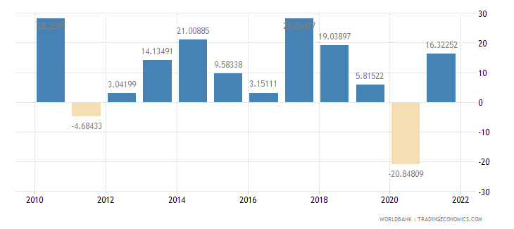 nepal imports of goods and services annual percent growth wb data