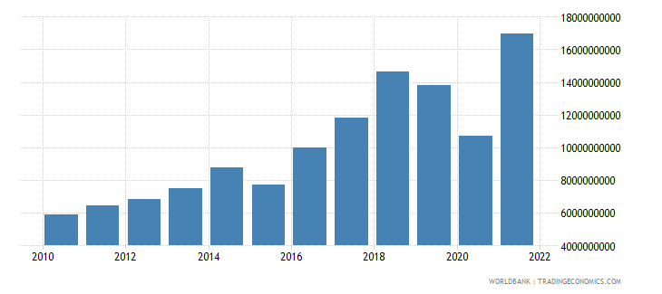 nepal imports of goods and services bop us dollar wb data
