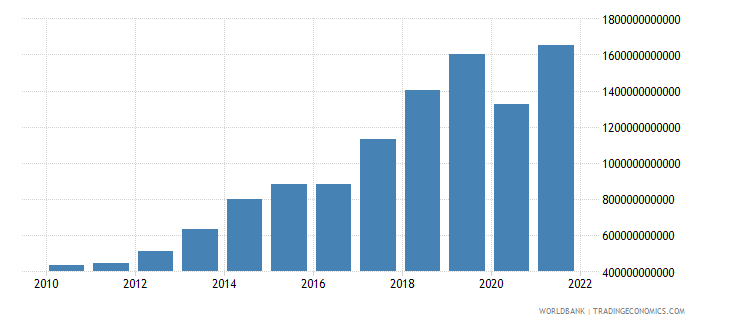 nepal imports of goods and services current lcu wb data