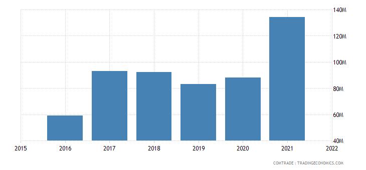 nepal imports south korea