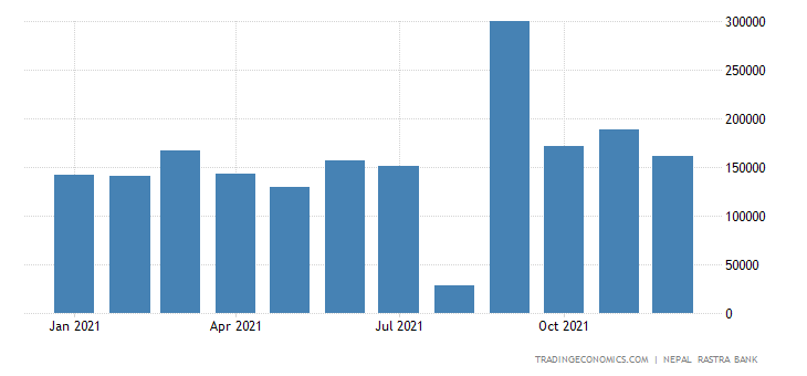 Nepal Imports