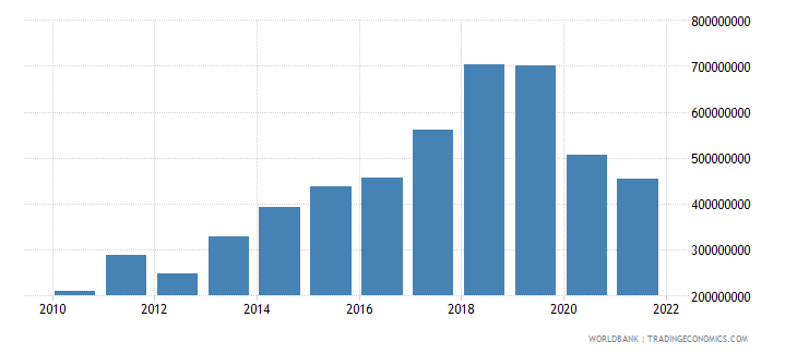 nepal income receipts bop us dollar wb data