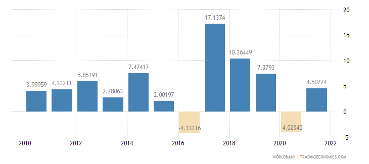 nepal industry value added annual percent growth wb data