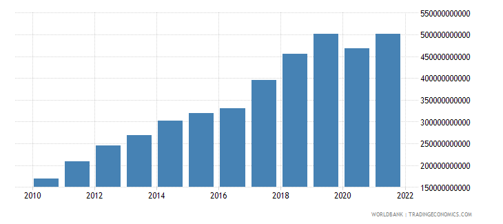 nepal industry value added current lcu wb data