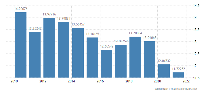 nepal industry value added percent of gdp wb data