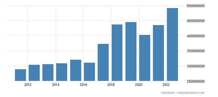 nepal industry value added us dollar wb data