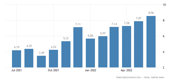 Nepal Inflation Rate