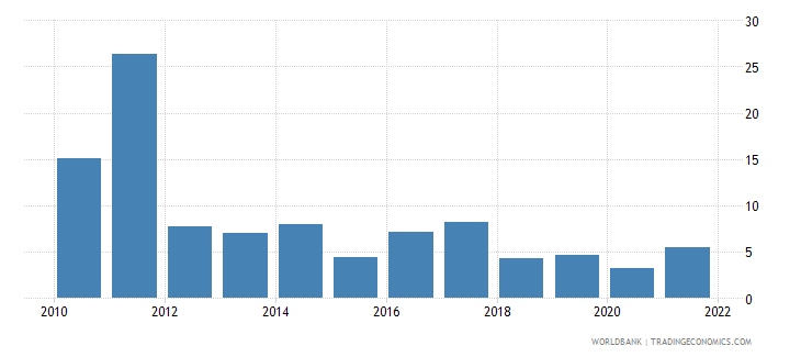 nepal inflation gdp deflator linked series annual percent wb data