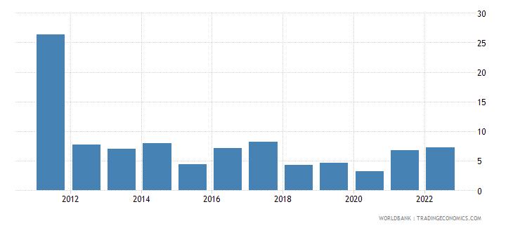 nepal inflation gdp deflator linked series annual percent wb data