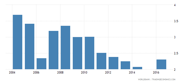 nepal intentional homicides per 100 000 people wb data