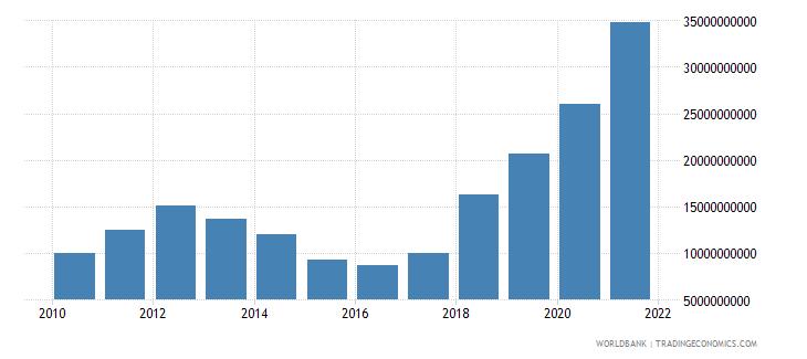 nepal interest payments current lcu wb data