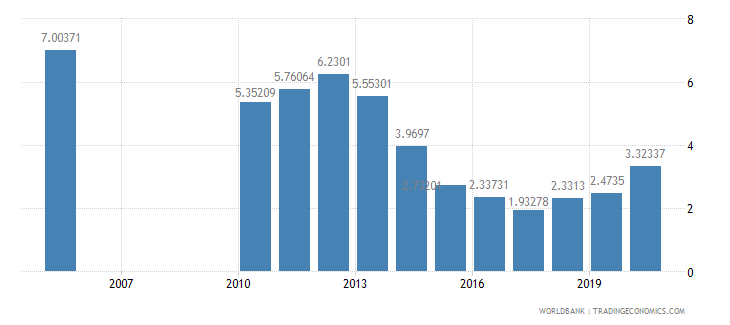 nepal interest payments percent of expense wb data
