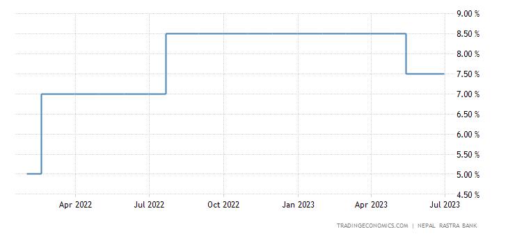 Nepal Interest Rate