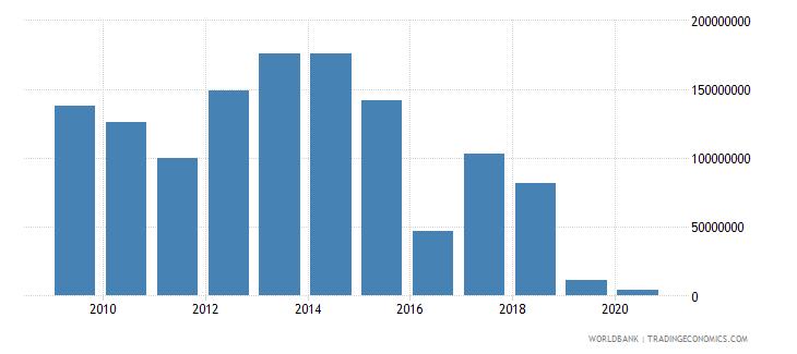 nepal international tourism expenditures for passenger transport items us dollar wb data