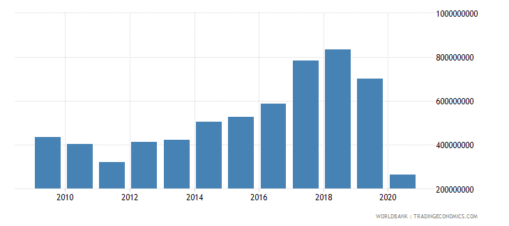 nepal international tourism expenditures for travel items us dollar wb data