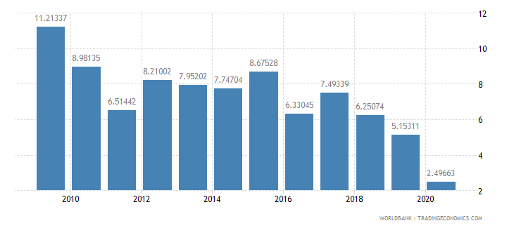 nepal international tourism expenditures percent of total imports wb data