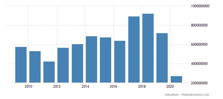 nepal international tourism expenditures us dollar wb data