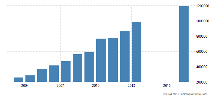 nepal international tourism number of departures wb data