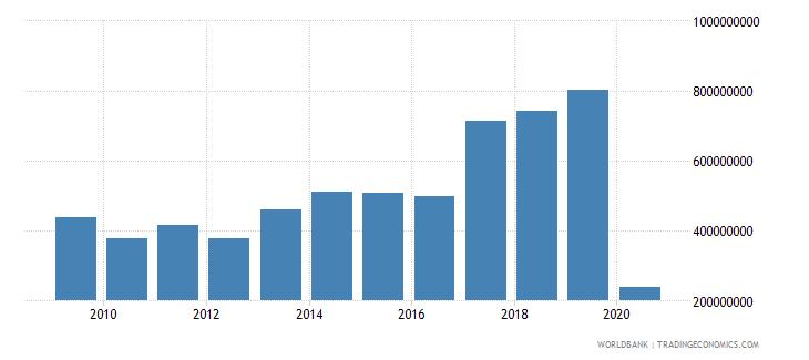 nepal international tourism receipts us dollar wb data