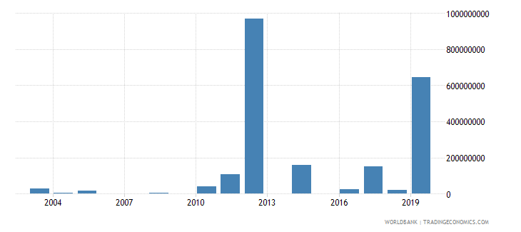 nepal investment in energy with private participation us dollar wb data