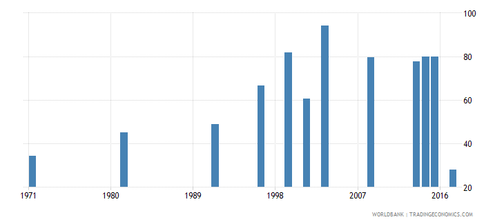 nepal labor force participation rate female percent of female population ages 15 national estimate wb data