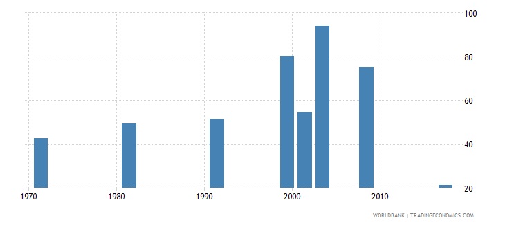 nepal labor force participation rate for ages 15 24 female percent national estimate wb data