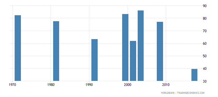 nepal labor force participation rate for ages 15 24 male percent national estimate wb data
