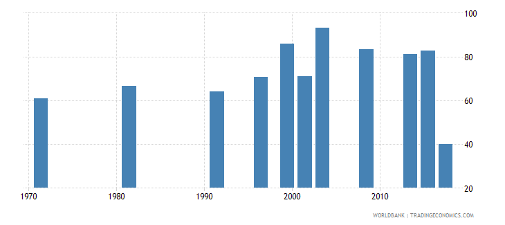 nepal labor force participation rate total percent of total population ages 15 national estimate wb data