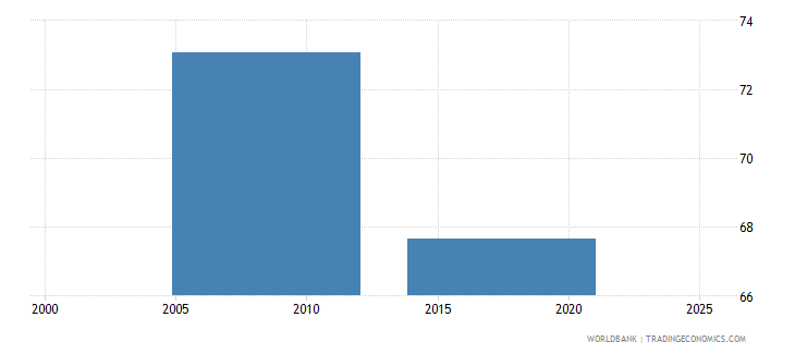 nepal labor force with advanced education percent of total wb data