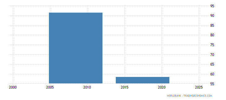 nepal labor force with basic education male percent of male labor force wb data