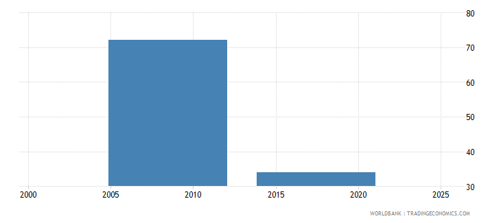 nepal labor force with intermediate education female percent of female labor force wb data