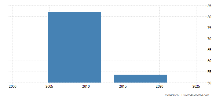 nepal labor force with intermediate education male percent of male labor force wb data