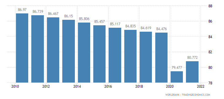 nepal labor participation rate male percent of male population ages 15 plus  wb data
