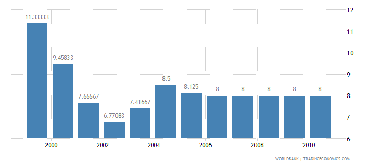 nepal lending interest rate percent wb data
