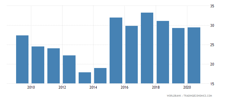 nepal liquid assets to deposits and short term funding percent wb data