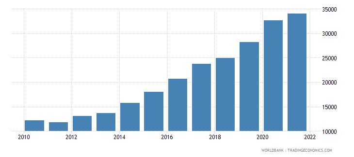 nepal liquid liabilities in millions usd 2000 constant wb data