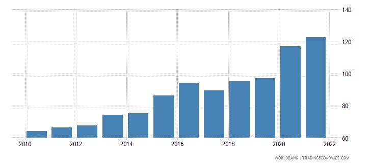 nepal liquid liabilities to gdp percent wb data