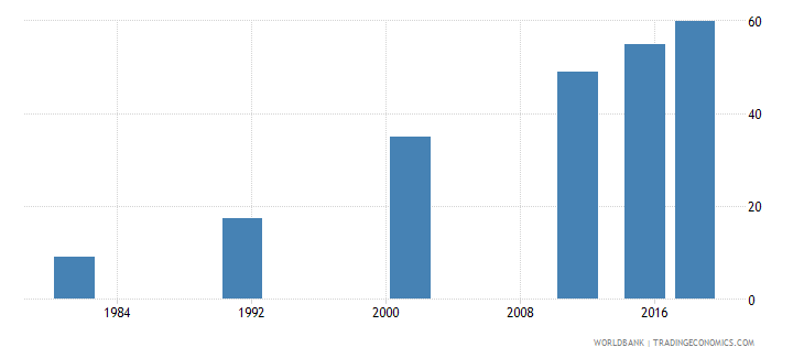 nepal literacy rate adult female percent of females ages 15 and above wb data