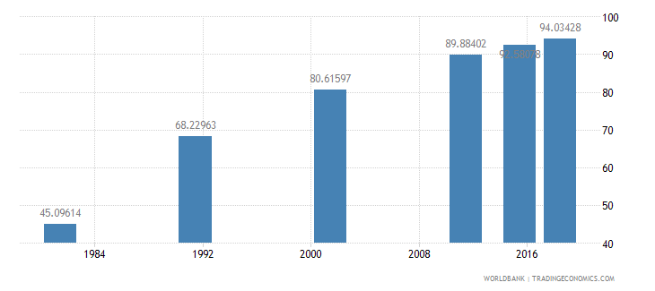 nepal literacy rate youth male percent of males ages 15 24 wb data