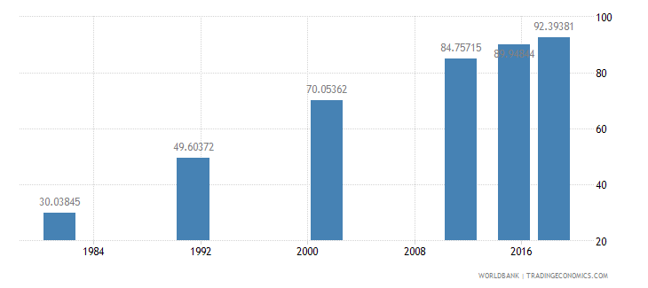 nepal literacy rate youth total percent of people ages 15 24 wb data