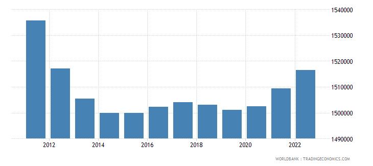 nepal male population 00 04 wb data