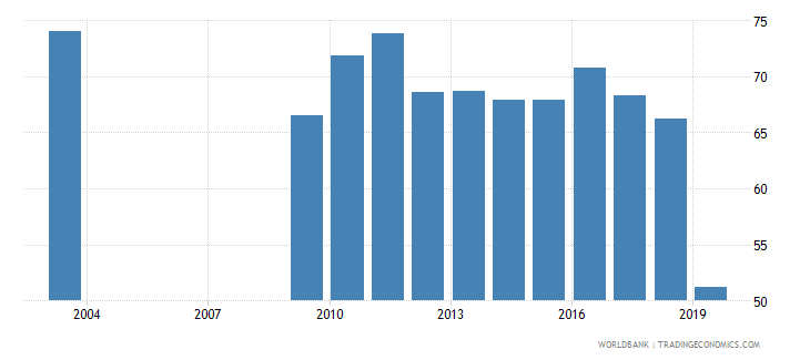 nepal manufactures exports percent of merchandise exports wb data