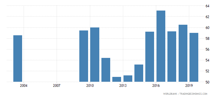 nepal manufactures imports percent of merchandise imports wb data