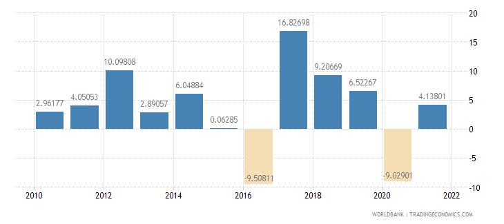nepal manufacturing value added annual percent growth wb data