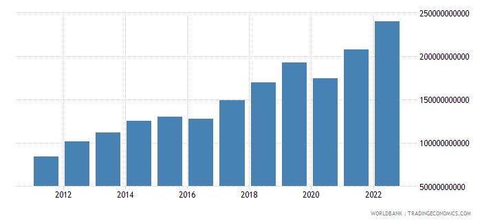 nepal manufacturing value added current lcu wb data