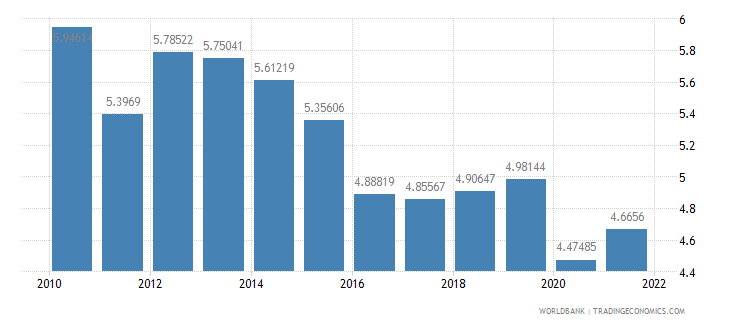 nepal manufacturing value added percent of gdp wb data